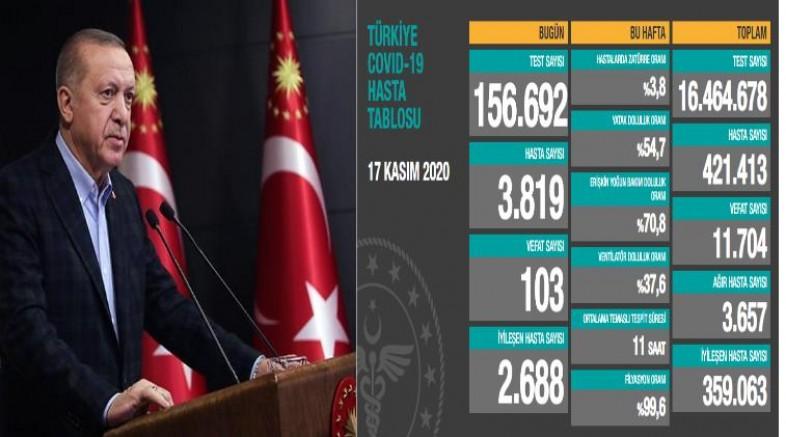 Cumhurbaşkanı'nın yeni yasakları açıkladığı gün 103 yeni ölüm