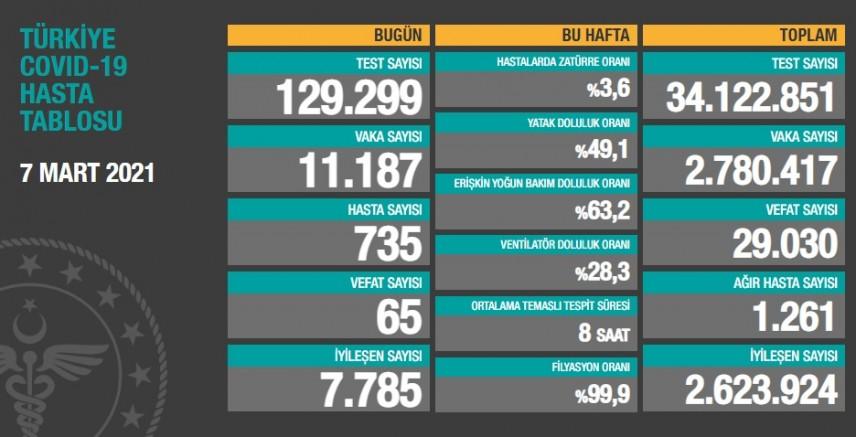 İste Türkiye'nin son 24 saat'deki  koronavirüs tablosu