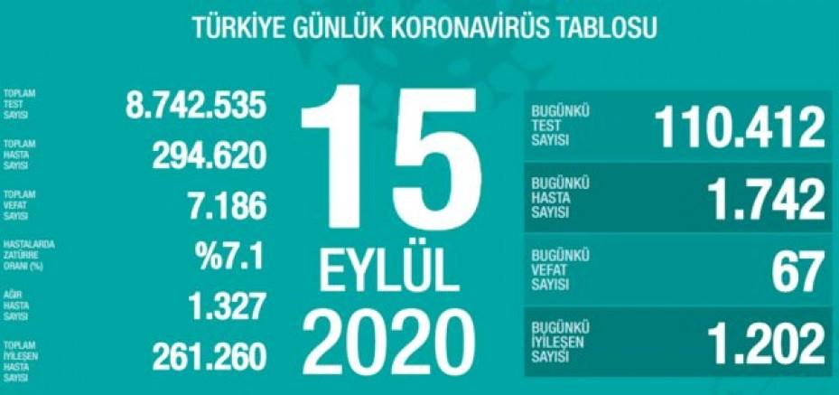 Son 24 saatte 67 kişi hayatını kaybetti, 1742 kişiye Kovid-19 tanısı konuldu