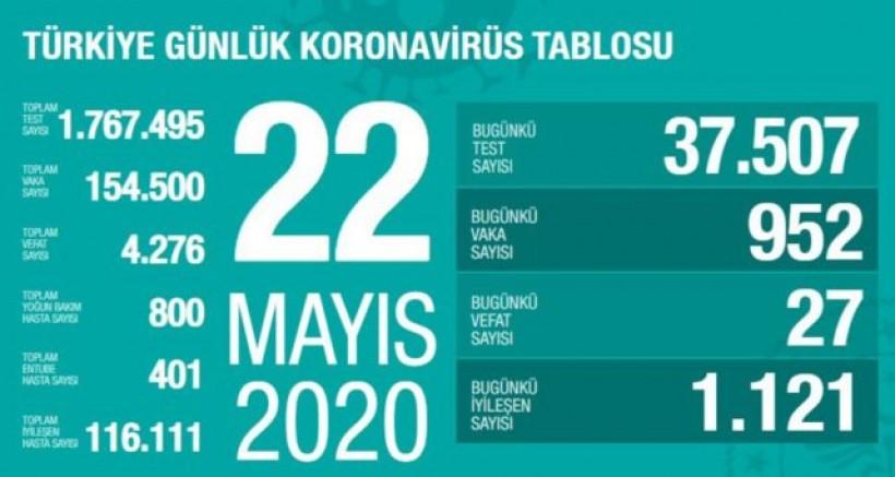 Türkiye'de can kaybı 4 bin 276'ya yükseldi