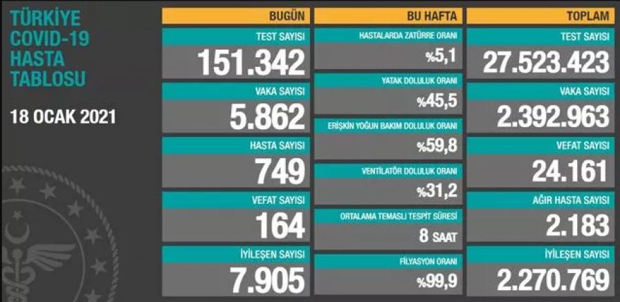 Türkiye'de Koronavirüs nedeniyle son 24 saatte 164 kişi yaşamını yitirdi