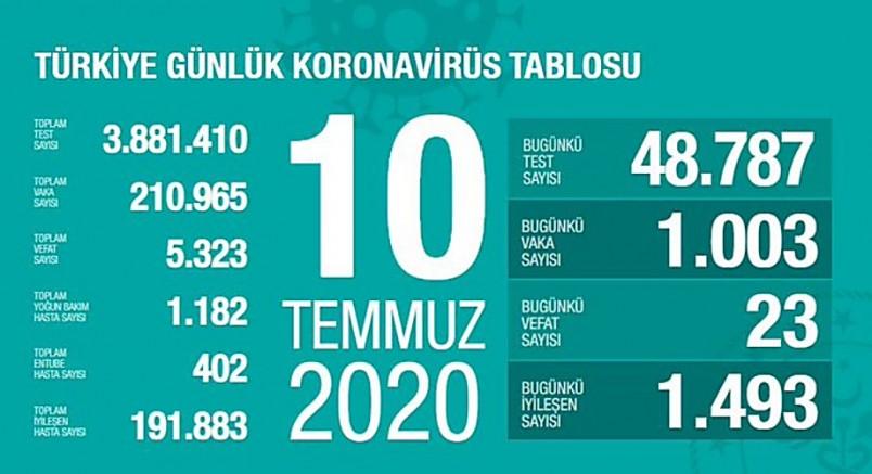 Türkiye'de koronavirüs'ten  ölenlerin sayısı 5 bin 323'e çıktı